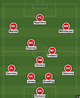 Expected Manchester United lineup